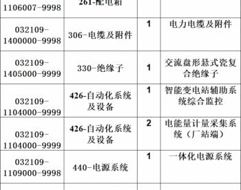 招标 | 国网天津市电力公司2021年第一次新增物资招标采购招标公告