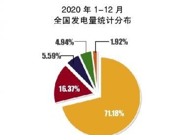 2020年<em>核电发电量</em>创新高