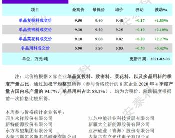 多晶硅周评-零库存支撑价格继续上涨(2021年2月3日)
