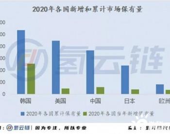 2020年全球33398辆氢能车数据分析:韩国火车头,日本新反击,中国加速度,欧美随波逐流