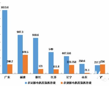 数据分析:我国大陆核电机组及发电量情况