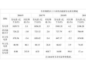 2020年贵州清洁电力发展迅速