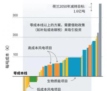 碳中和的投资想象