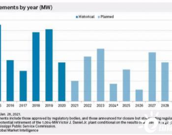 市场力量+环境监管:美国<em>煤电</em>到2035年前清零