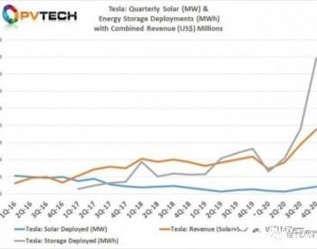 安装量大增,特斯拉欲拉下Sunrun重夺美国太阳能市