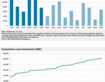 市场力量+环境监管:美国煤电到2035年前清零