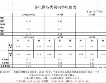西藏适当降低部分<em>销售电价</em> 光伏发电继续执行上网分类电价