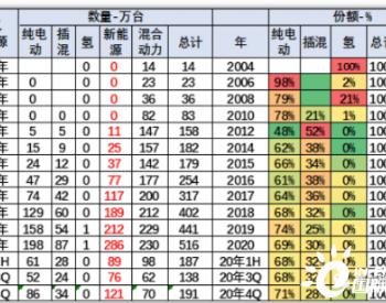 2020年世界<em>新能源车</em>286万,中国占41%