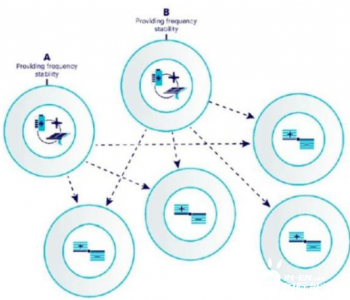 为什么区块链是能源市场至关重要的工具?