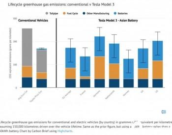 与普通汽油车比较,特斯拉Model3能减排多少CO2?