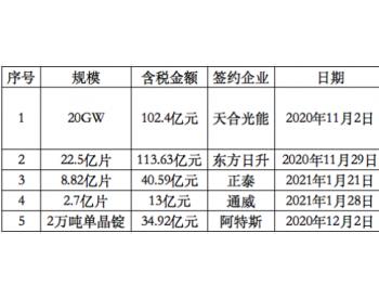 上机数控再扩10GW<em>单晶</em>拉棒产能,总投资35亿元