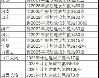 2021年中国加氢站发展趋势分析