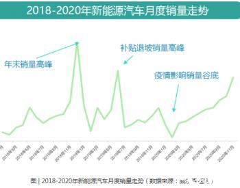 疫情影响下的中国新能源汽车产业困境突围