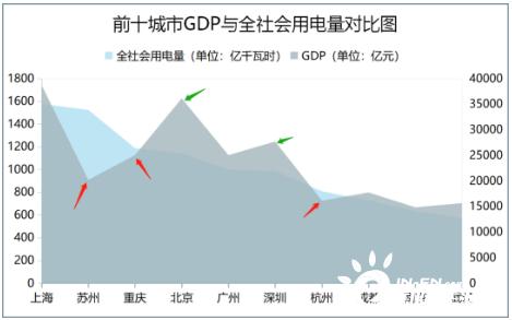 每度电支撑GDP_广州一度电23元GDP