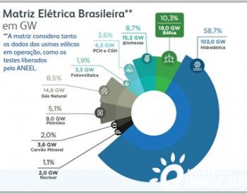 巴西风电装机容量累计突破18吉瓦