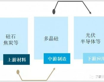 2020年中国多晶硅产量为39.2万吨,<em>行业</em>前五企业市场占有率超87%