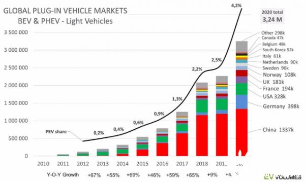 疫情下,2020年全球电动汽车销量逆势增长43%,欧洲领先中国