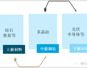 中国:2020年共进口多晶硅10.1万吨