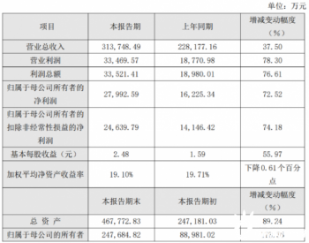 跟踪支架第一股中信博业绩暴增,去年净利同比大增72.52%