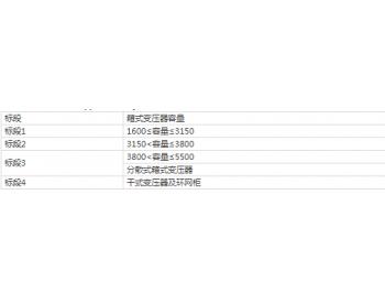 招标丨中国华能集团有限公司2021年度新能源箱式变压器框架协议采购招标公告