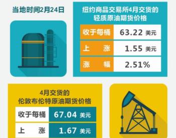 国际油价2021年2月24日显著上涨