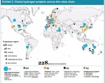国际氢能委员会:2030年可再生制氢成本或降至1.4-2.3美元/kg