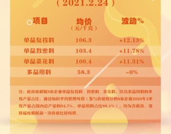 硅料暴涨12%!预计<em>光伏组件</em>涨价5分~