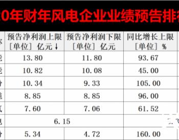 破纪录|风电企业业绩全线增长!