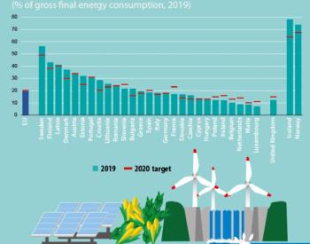 欧盟可再生能源发展统计数据(2020年版本)出炉...<em>风电</em>和水电占了可再生能源电力的大多数