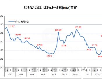 2021年2月份印尼动力煤标杆价格环比大涨15.76%