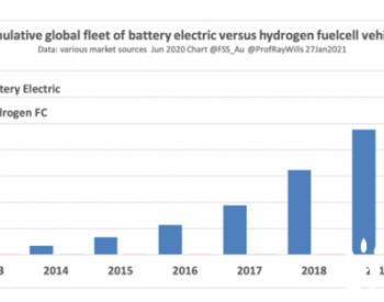 澳大利亚研究人员认为<em>锂离子</em>电池与氢能技术相比仍具优势