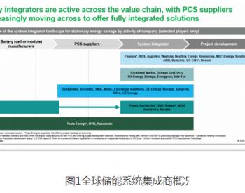 系统集成商如何在储能市场中占先机?
