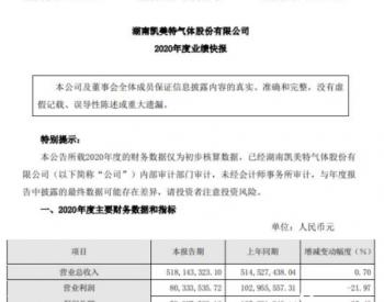 凯美特气2020年度净利7627.49万下滑14.51%