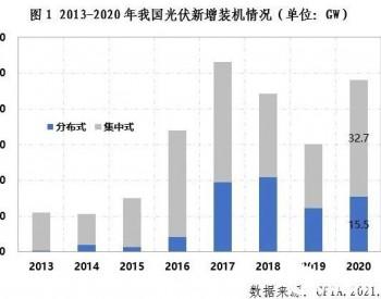 中国光伏行业2020年回顾与2021年展望