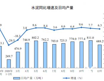 2020年12月全国生产水泥2.13亿吨 同比增长6.3%