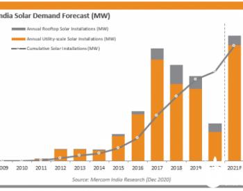 2020<em>年</em>印度新增太阳能光伏装机3.2吉瓦 五<em>年</em>来最低