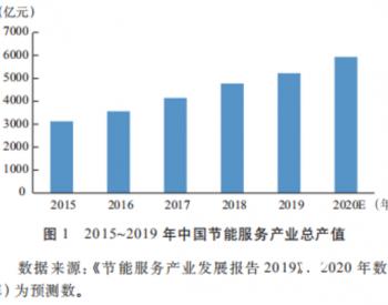 """万亿综合能源服务市场""""十四五""""投资来源及发展趋势"""