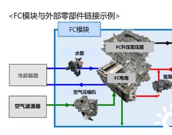 丰田汽车研发氢能<em>碳中和技术</em> 实现氢燃料电池包模块化