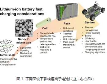 关于锂离子动力电池超级快充的关键问题