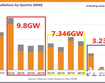 47.5 GW在管道,24.5 GW已招标,印度2021年光伏可期