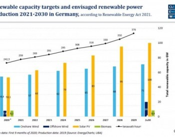 德国2021年版<em>可再生能源法</em>案包含哪些新内容?