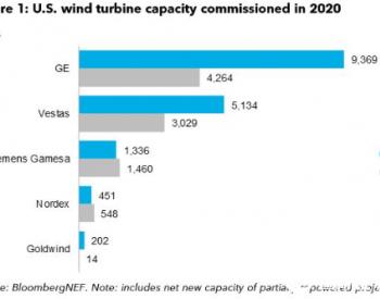 2020年美国新增风电16.5GW 通用电气占比过半