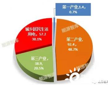2021年1月湖南省全社会用电量189.8亿千瓦时