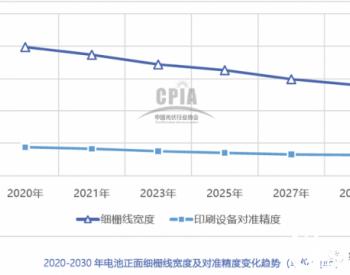 2021-2030太阳电池金属化技术预测:银浆丝网印刷