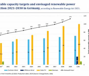 德国2021年版可再生能源法案包含哪些新内容?