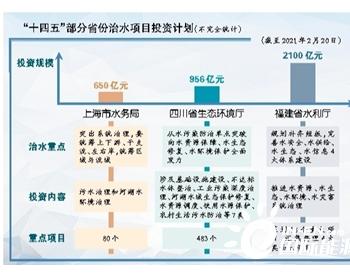 """""""十四五""""上海总投资650亿元治水"""