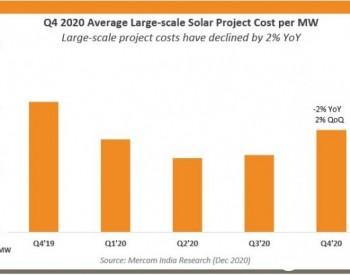 2020年四季度印度大型太阳能平均成本环比微增2%