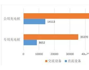 上海充换电设施大数据汇总