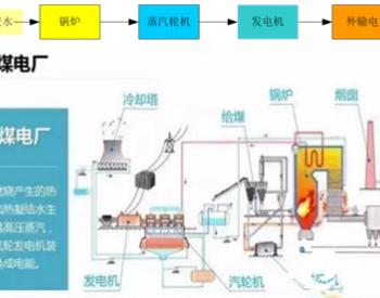 浅谈火力热电厂周边拟建数据中心选址的可行性研究
