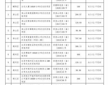 22006千瓦!北京公布2021年第一批分布式光伏項目補貼名單